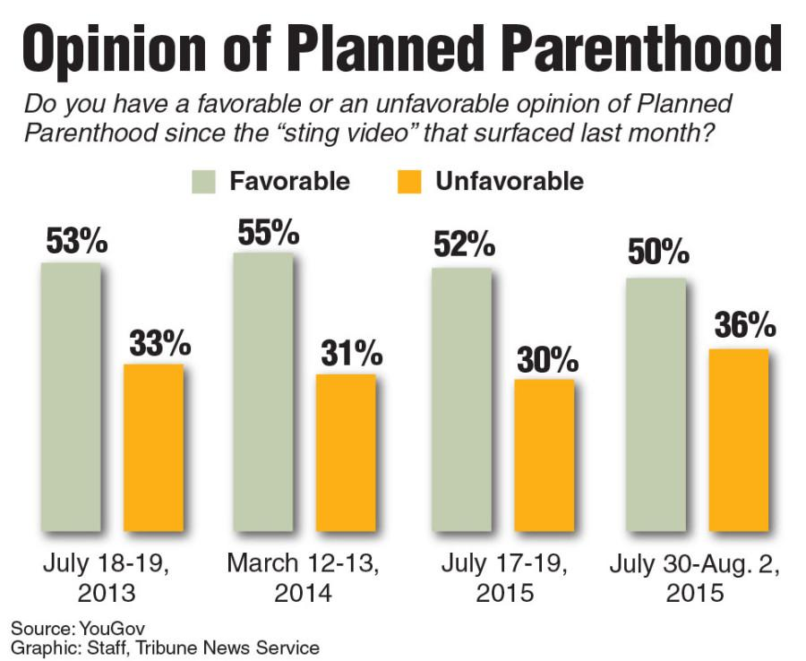 Poll showing support for Planned parenthood.