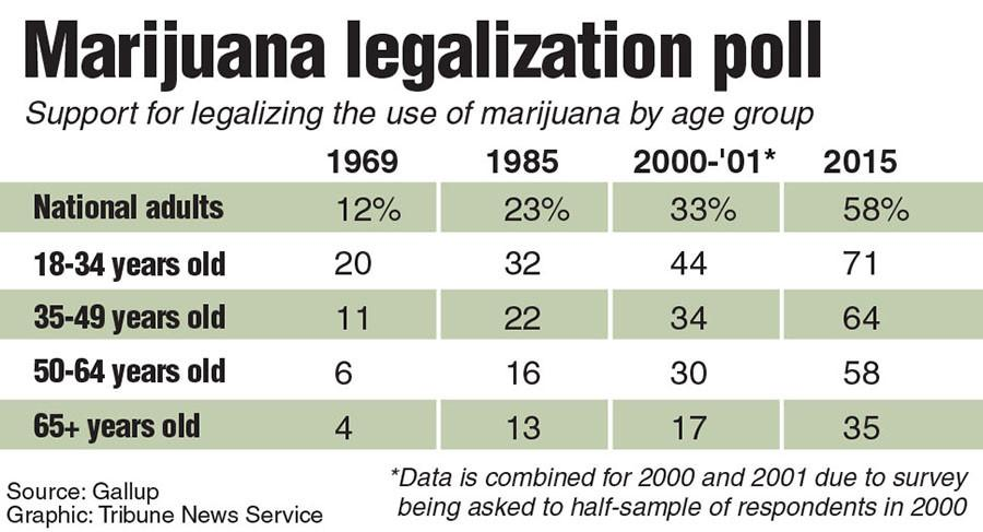 A Gallup poll shows support for marijuana legalization from 1969 to 2015, as the consensus hits 58% in favor
